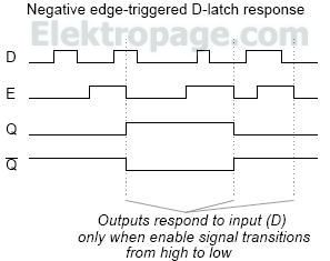Negative edge-triggered D-latch response
