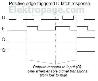 Positive edge-triggered D-latch response