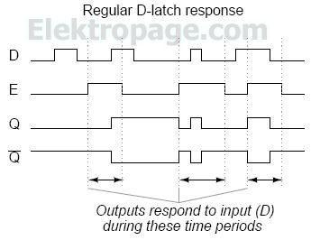 Flip_flops_regular_D_latch_response