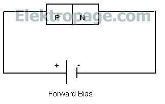 Diode Forward Bias