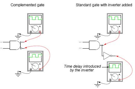 Complemantary_gates