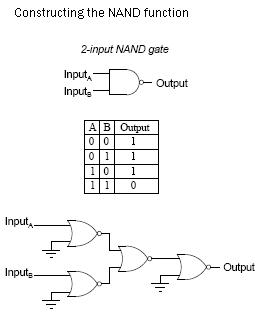 Constructing the NAND function