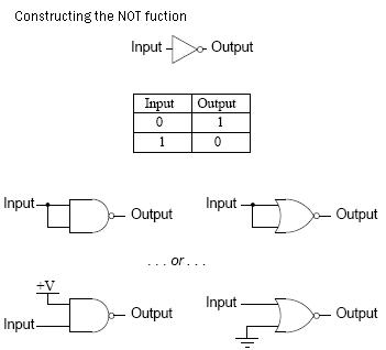 Constructing the NOT functio