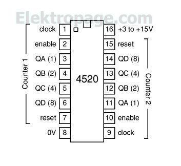 4520 IC pinout diagram - Integrated Circuits Elektropage ...