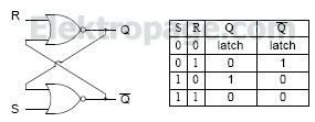 The RS(set reset) latch truth table
