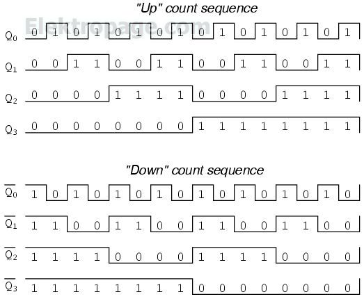 Asynchronous Counters With Flip Flop - Logical Electronic Elektropage