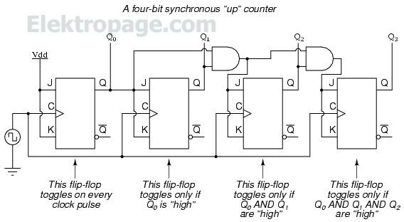 4 bit syncronous up counter