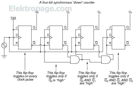 4 bit syncronous down counter