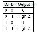 Tristate  buffer truth table