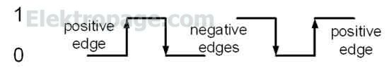 pozitive and negative edges
