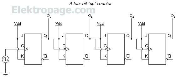 4 bit up counter