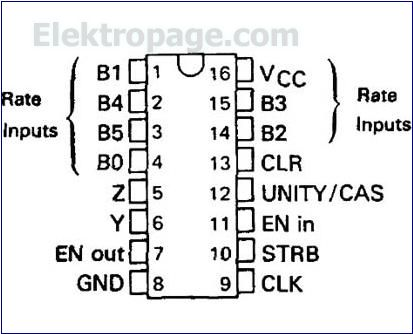 7497 ic pinout diagram