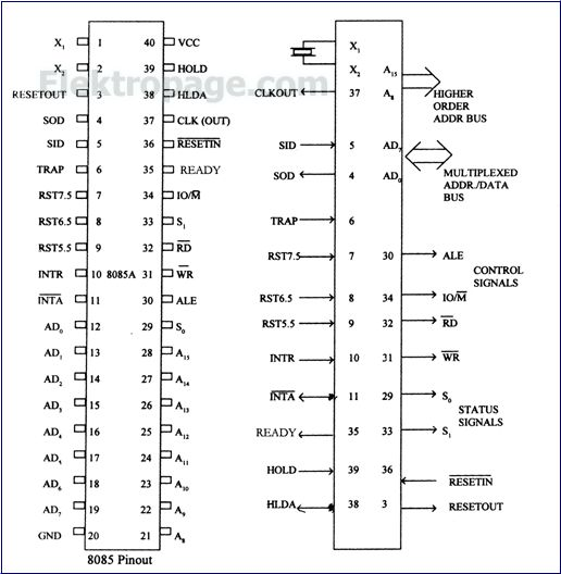 8085 pin diagram pinout connection diagram integrated for Architecture 8085 diagram