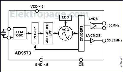 AD9573 block diagram 44263.png