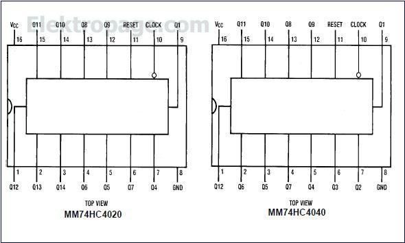 MM74HC4040 pinout diagram